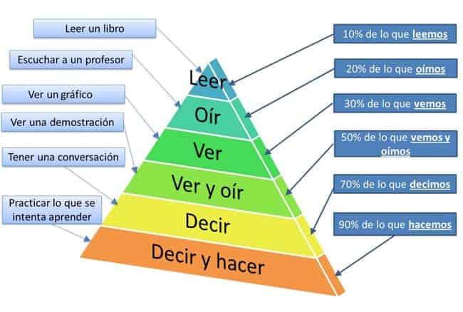 piramide-aprendizaje-edgar-dale