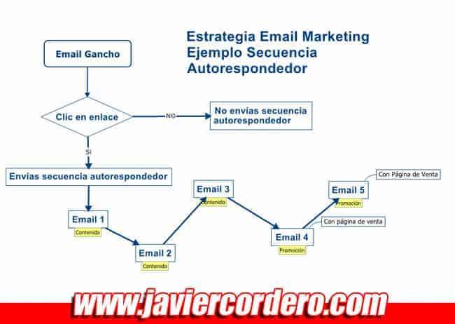 ejemplo secuencia autorespondedor