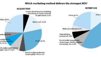Descubre cuál es la estrategia de marketing con mayor retorno a la inversión para tu negocio de consultoría o coaching