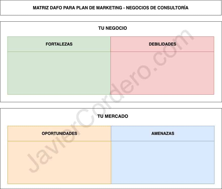 plan de marketing consultoría DAFO