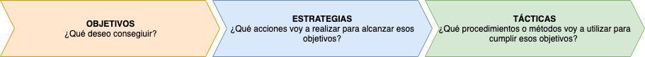 Cómo redactar un plan de marketing para promocionar y vender consultoría